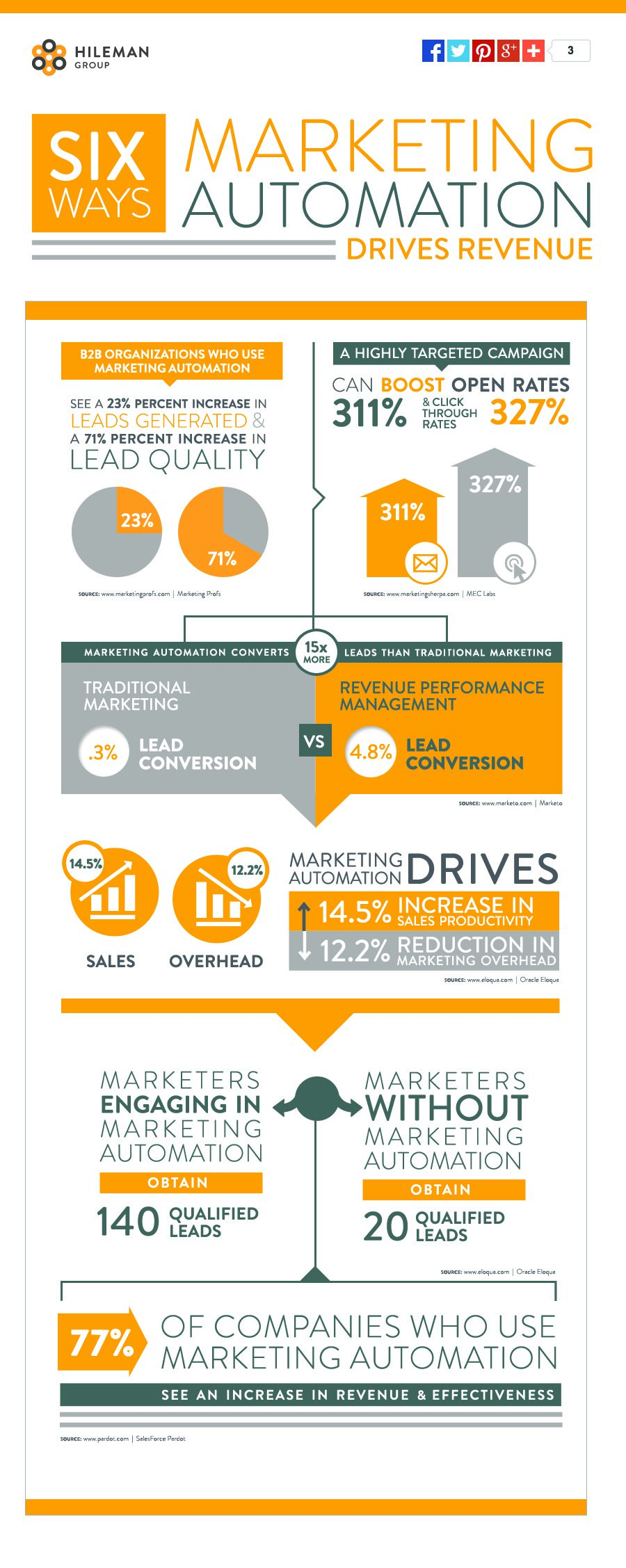 6-ways-marketing-auto-drives-rev