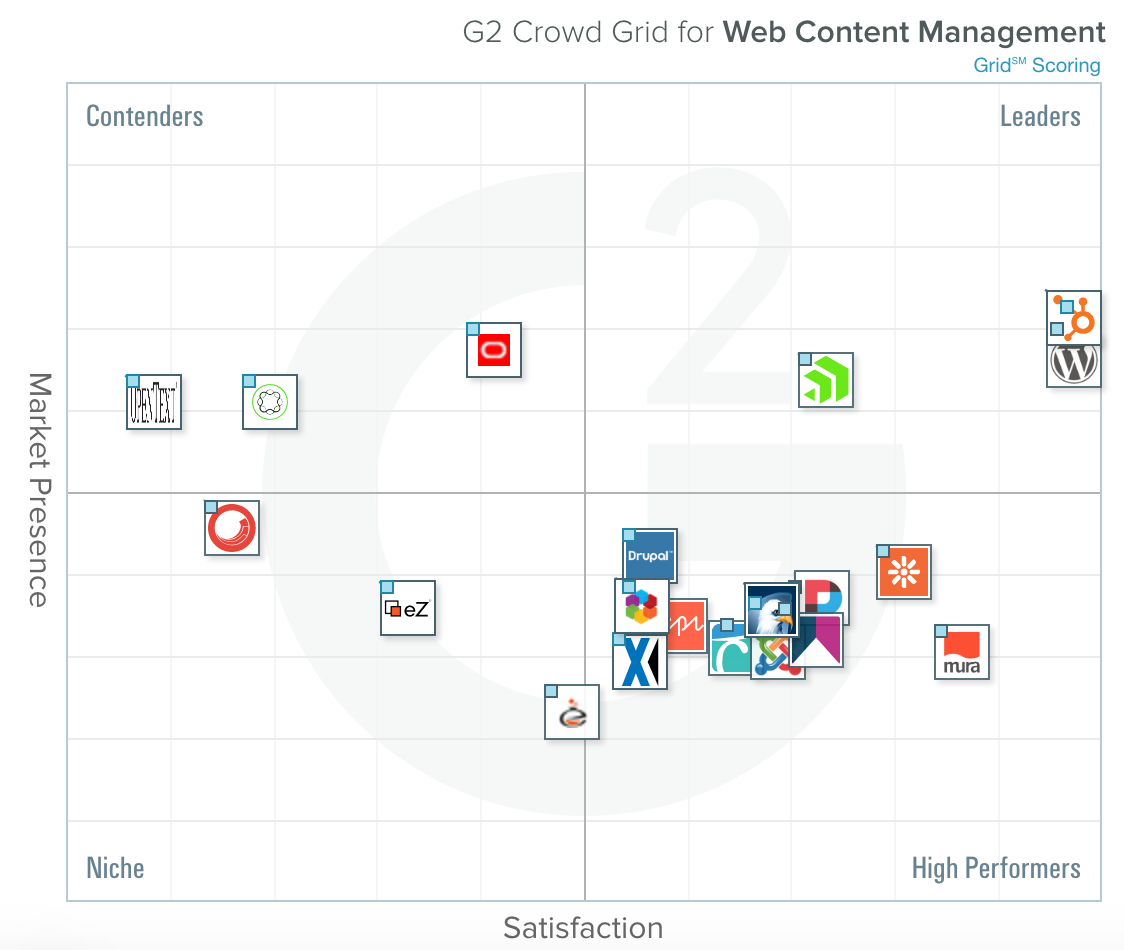Best Web Content Management Systems according G2Crowd